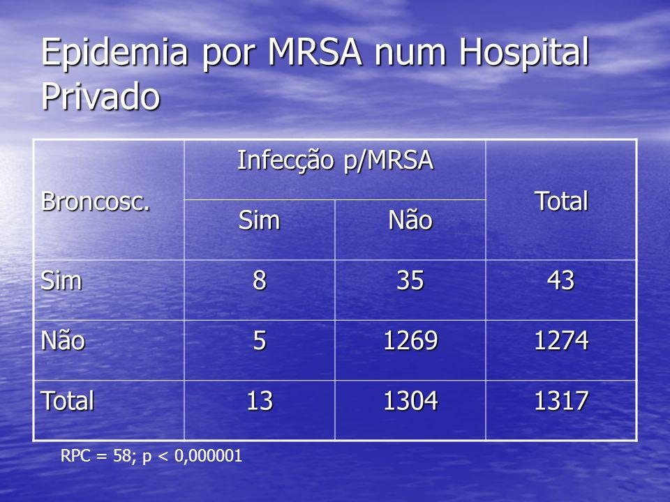 Epidemia por MRSA num Hospital Privado Broncoscopia Paciente em risco MRSA