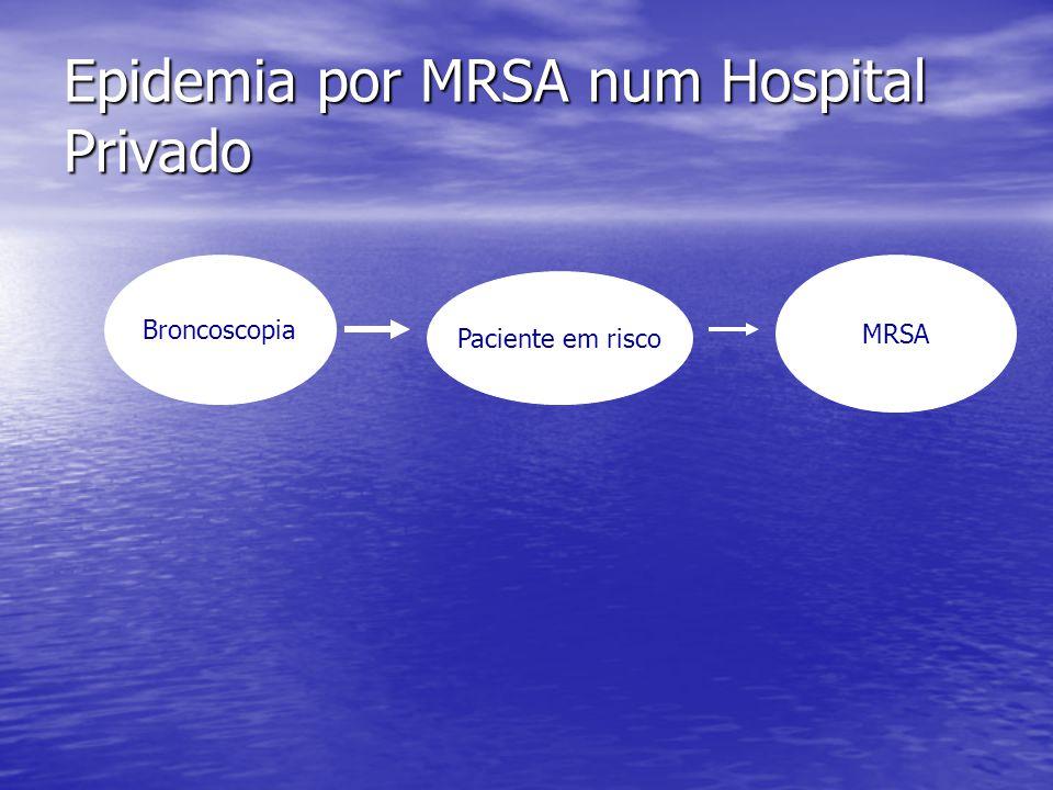 Epidemia por MRSA num Hospital Privado Broncoscopia Paciente em risco MRSA Broncoscopia Diagnóstico