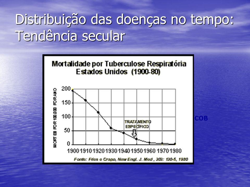 Distribuição das doenças no tempo: Tendência secular H2OH2O COB