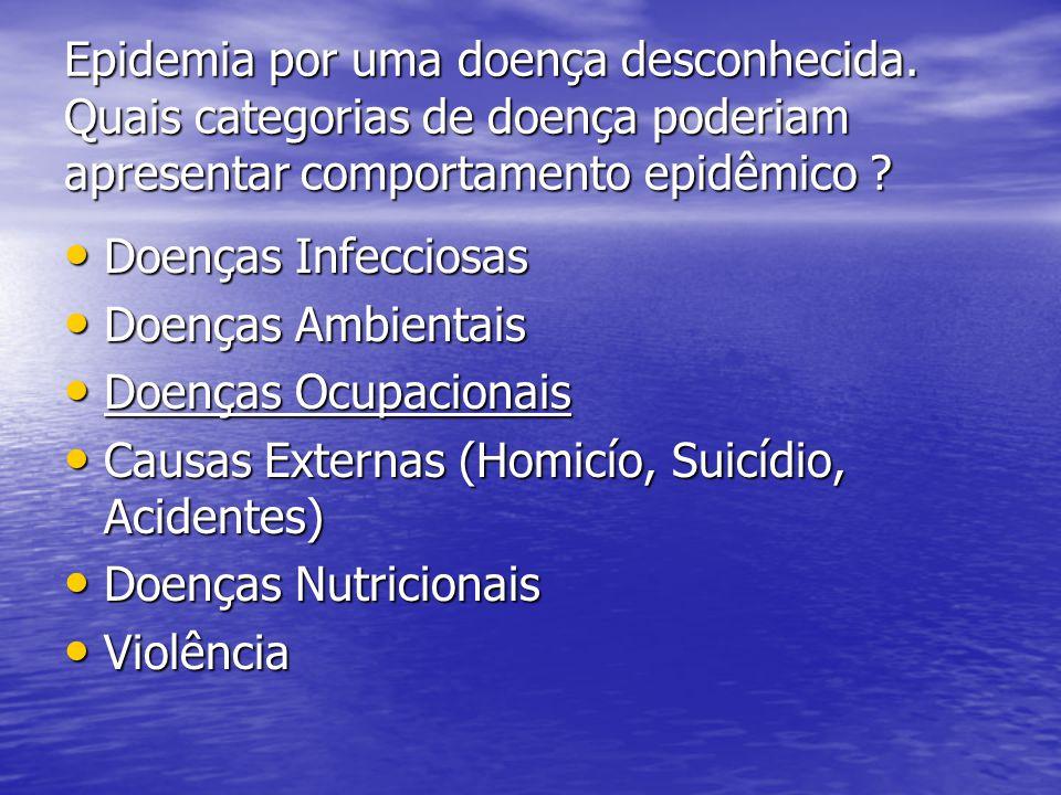 Epidemia por uma doença desconhecida. Distribuição da Incidência segundo Condições Sanitárias
