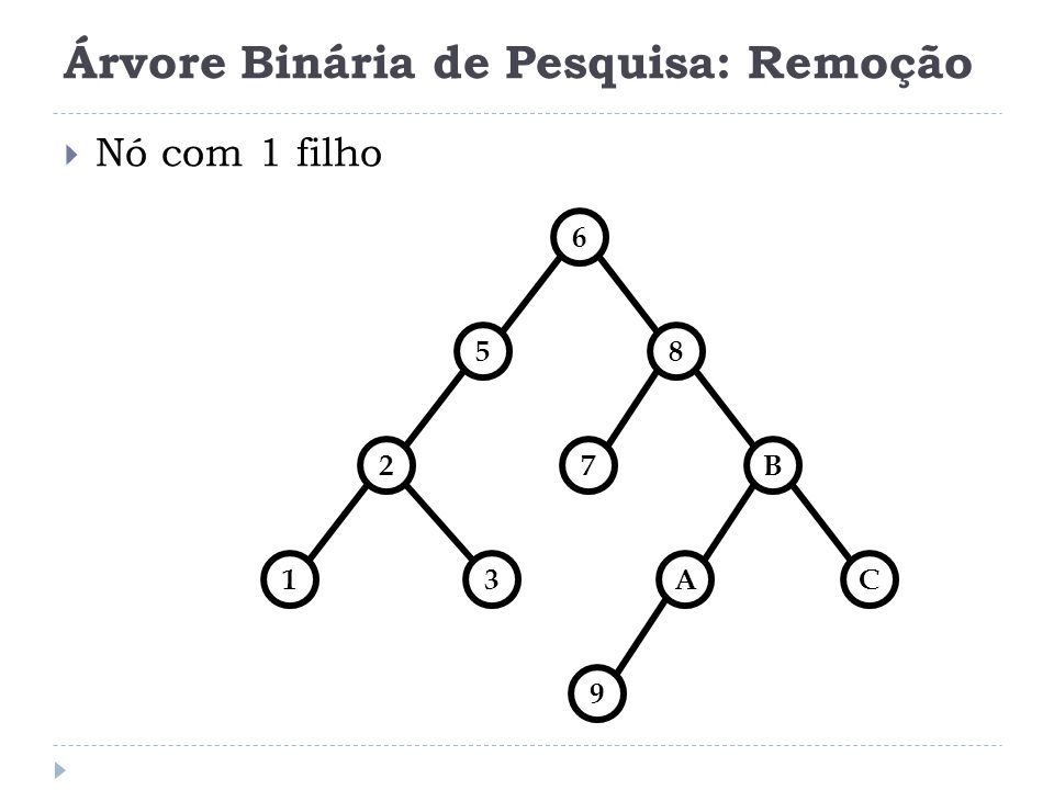 Árvore Binária de Pesquisa: Remoção Nó com 2 filhos Substituído pelo registro mais à esquerda da sub-árvore á direita ou pelo registro mais à direita da sub-árvore à esquerda.