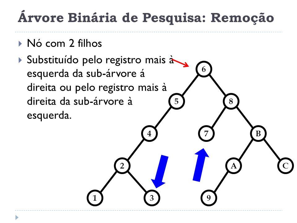 Árvore Binária de Pesquisa: Remoção 85 7 4B 2AC 139 7 Nó com 2 filhos Substituído pelo registro mais à esquerda da sub-árvore á direita ou pelo registro mais à direita da sub-árvore à esquerda.