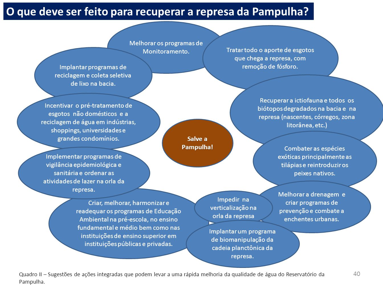 Considerações Finais A equipe do LGAR vem pesquisando no reservatório da Pampulha desde 1988.