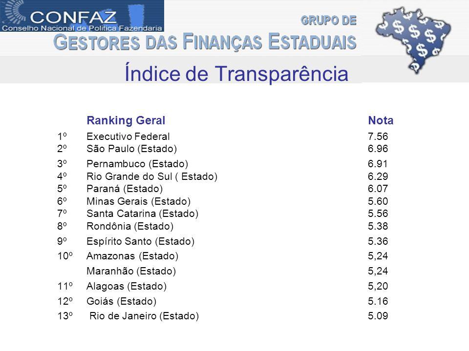Ranking Geral Nota 14ºParaíba (Estado)5.07 15ºDistrito Federal 4.80 16ºPará ( Estado)4.65 17ºTocantins (Estado)4.62 18ºMato Grosso do Sul (Estado)4.44 19ºSergipe (Estado)4.33 20ºCeará (Estado)4.18 21ºMato Grosso (Estado)3.93 22ºAmapá (Estado)3,85 23ºAcre (Estado)3,82 Bahia (Estado)3.82 Rio Grande do Norte (Estado) 3.82 24ºRoraima (Estado)3.31 25ºPiauí (Estado)3.04 Índice de Transparência
