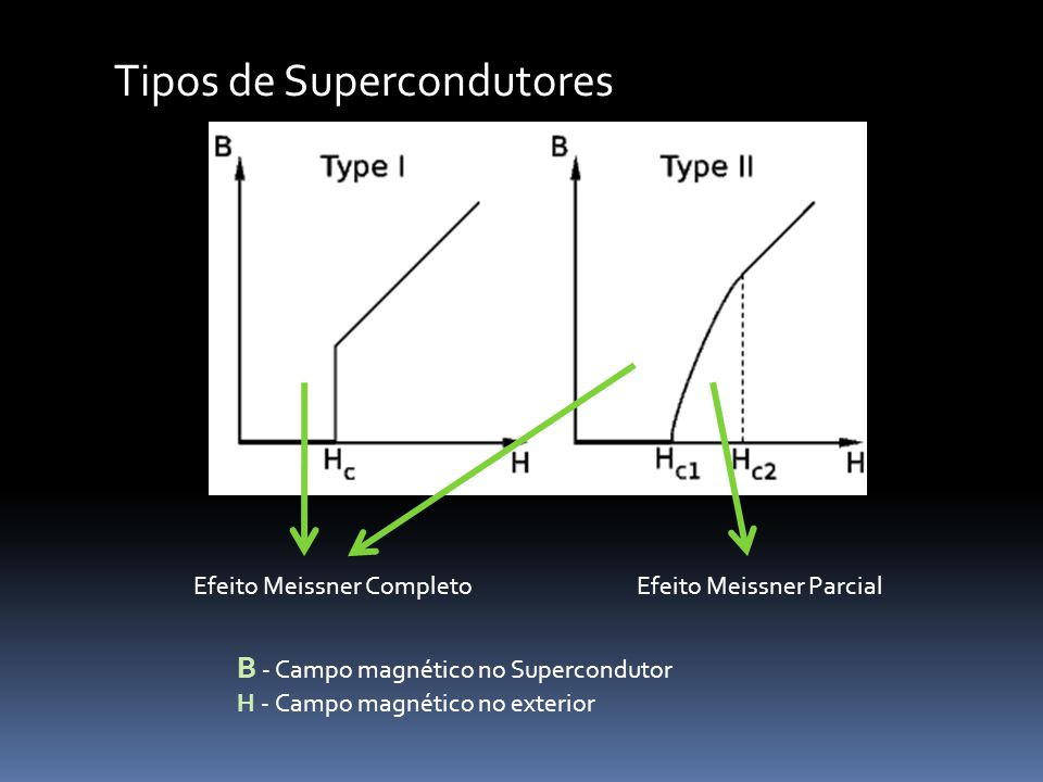 Tipo II – Aprisionamento do fluxo magnético Presença de impurezas, imperfeições e desordem.