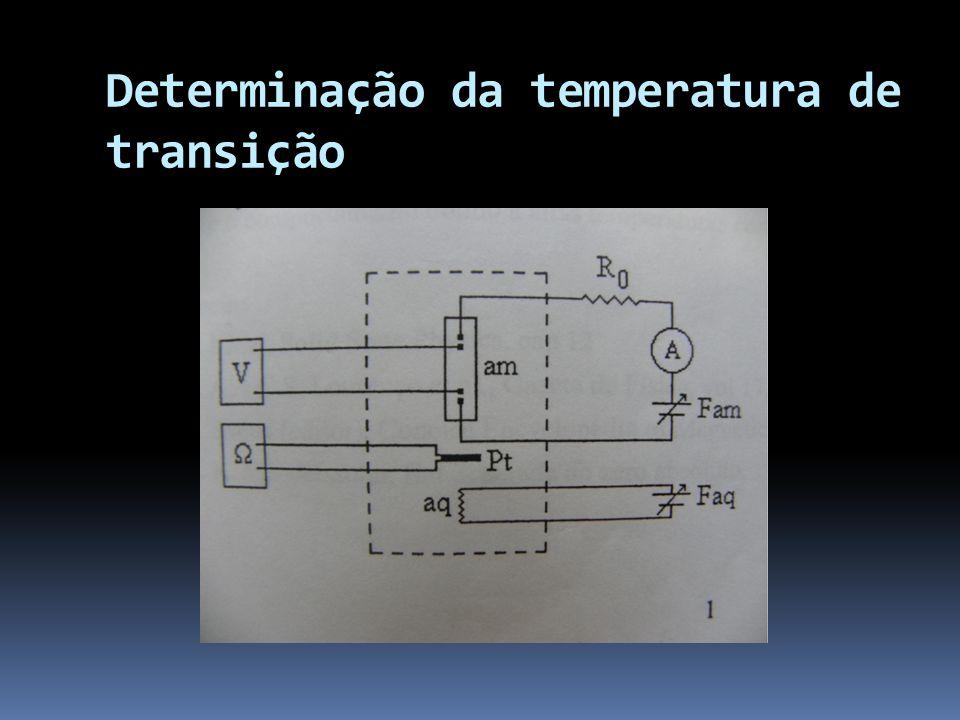 Gráfico de valores de variação da Resistência em função da Temperatura T>Tc R 0 T<Tc R= 0 Tc = 106K