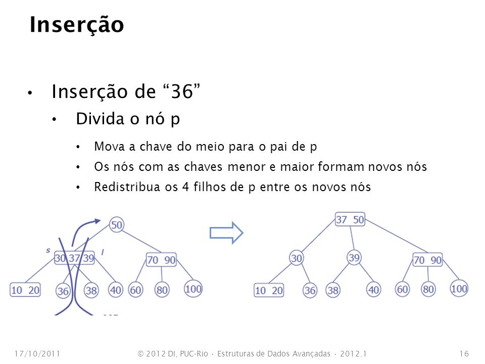 Exercício Ilustre como fica a árvore 2-3, inicialmente vazia, com a seguinte sequência de inserções: 1, 2, 3, 4, 5, 6 e 7.