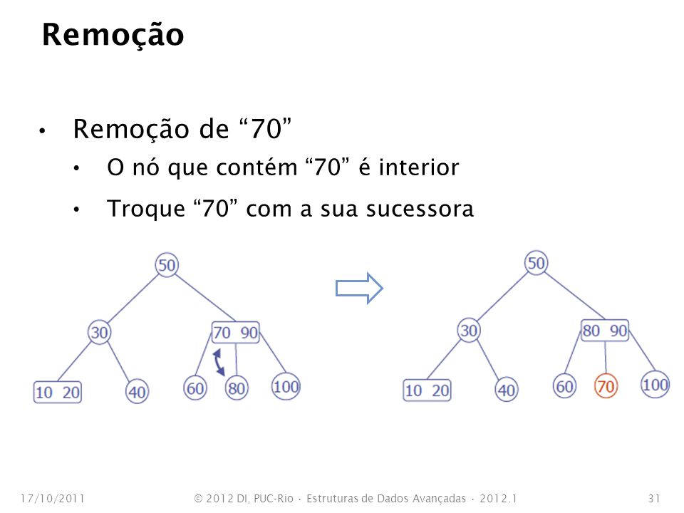 Remoção Remoção de 70 Remova 70 17/10/2011© 2012 DI, PUC-Rio Estruturas de Dados Avançadas 2012.132