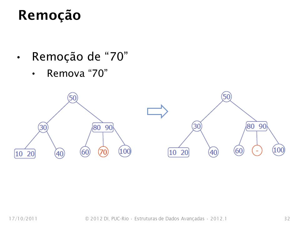 Remoção Remoção de 70 A árvore torna-se inválida Combine nós 17/10/2011© 2012 DI, PUC-Rio Estruturas de Dados Avançadas 2012.133