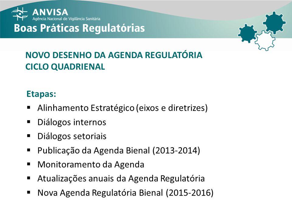 ALINHAMENTO ESTRATÉGICO – CICLO 2013-2016 Plano Plurianual (PPA) 2012-2015 Plano Brasil Maior Plano Brasil Sem Miséria Plano Nacional de Saúde (PNS) 2012-2015 Políticas específicas (medicamentos, alimentação e nutrição etc.) Política Nacional de Ciência, Tecnologia e Inovação em Saúde Relatório Final da 14ª Conferência Nacional de Saúde Planejamento Estratégico do Ministério da Saúde – Ciclo 2011-2015 Plano Diretor de Vigilância Sanitária (PDVISA) Planejamento Estratégico da Anvisa Relatórios de Atividades da Anvisa (2005 a 2011)