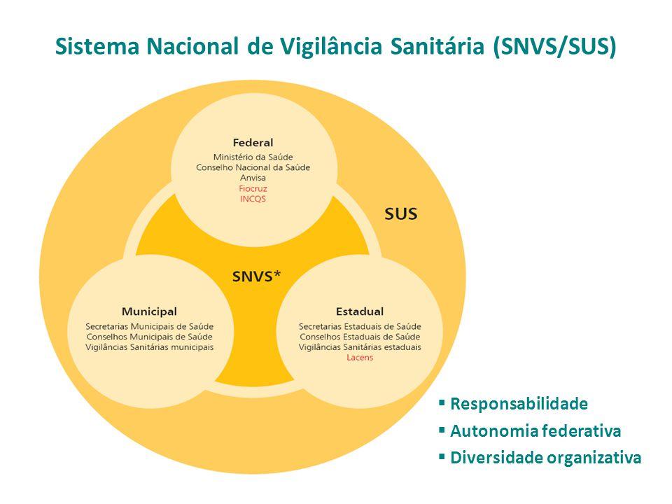 AGÊNCIA NACIONAL DE VIGILÂNCIA SANITÁRIA Complexidade e Abrangência de Atuação