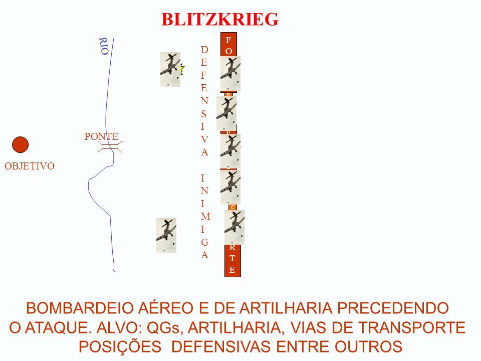 BLITZKRIEG BOMBARDEIO AÉREO E DE ARTILHARIA PRECEDENDO O ATAQUE.