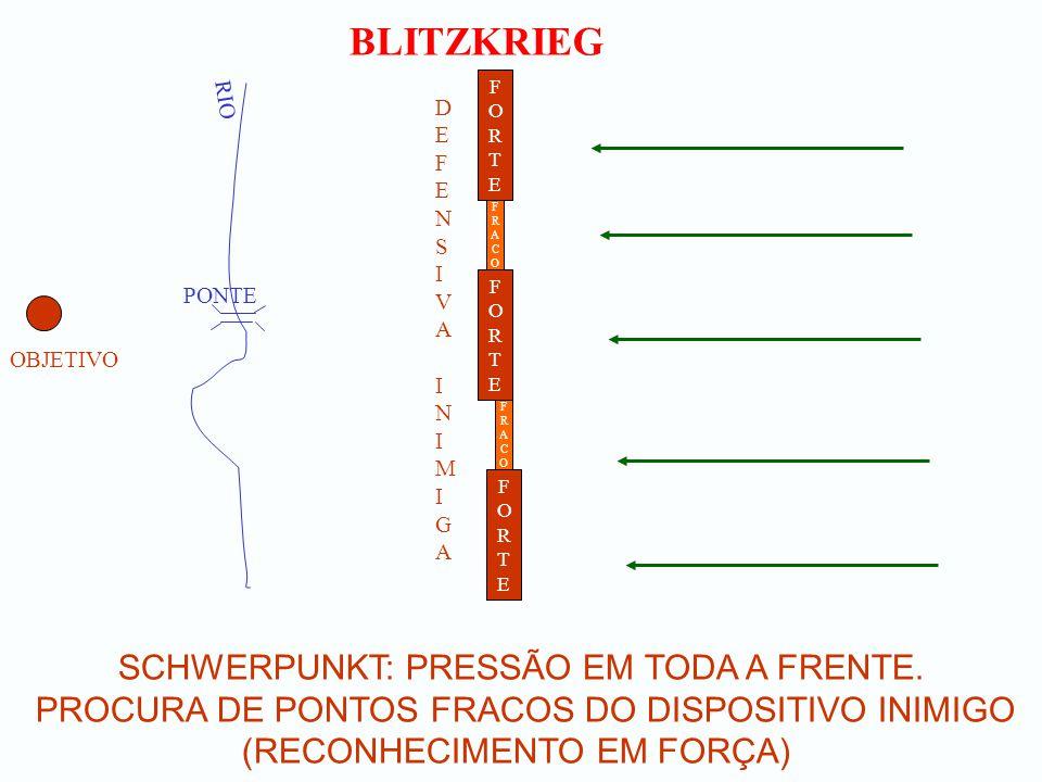 BLITZKRIEG SCHWERPUNKT: RUPTURA UTILIZANDO CARROS DE COMBATE EM MASSA - (2 OU 3 BRECHAS DE 2 A 3 KM) NOS PONTOS FRACOS OBJETIVO RIO PONTE FORTEFORTE DEFENSIVA INIMIGADEFENSIVA INIMIGA FORTEFORTE FORTEFORTE FRACOFRACO FRACOFRACO