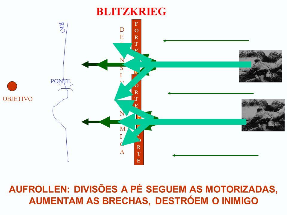 BLITZKRIEG DIVISÕES BLINDADAS, SEGUIDAS PELAS MOTORIZADAS E A PÉ SEGUEM PARA O OBJETIVO OBJETIVO RIO PONTE FORTEFORTE DEFENSIVA INIMIGADEFENSIVA INIMIGA FORTEFORTE FORTEFORTE FRACOFRACO FRACOFRACO