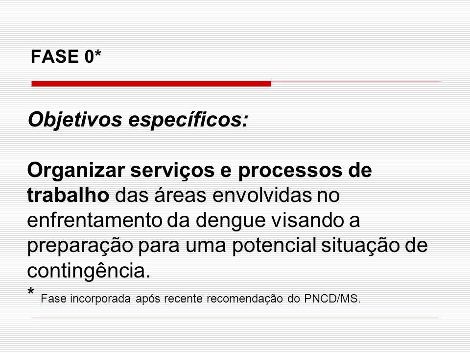 Indicadores/ Parametros Caracterização das Fases Resposta Vigilância Epidemiológica Resposta do Controle de Vetores Resposta da Gestão Resposta de Mobilização e Comunicação Resposta da Assistência Planos de Contingência em Dengue - Acionamento