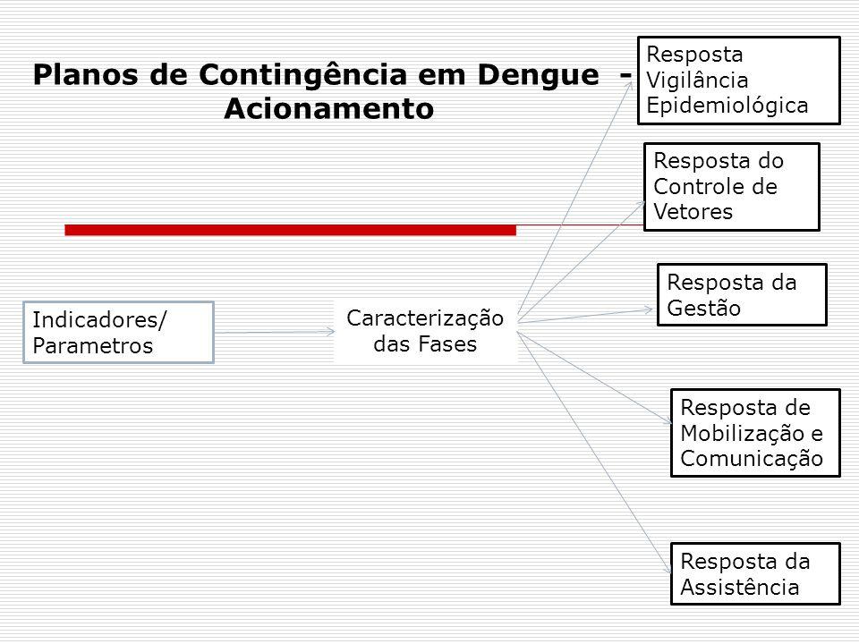 FASE 1 Objetivos específicos: Detectar precocemente o aumento da transmissão da dengue para desencadear ações oportunas de bloqueio de transmissão.
