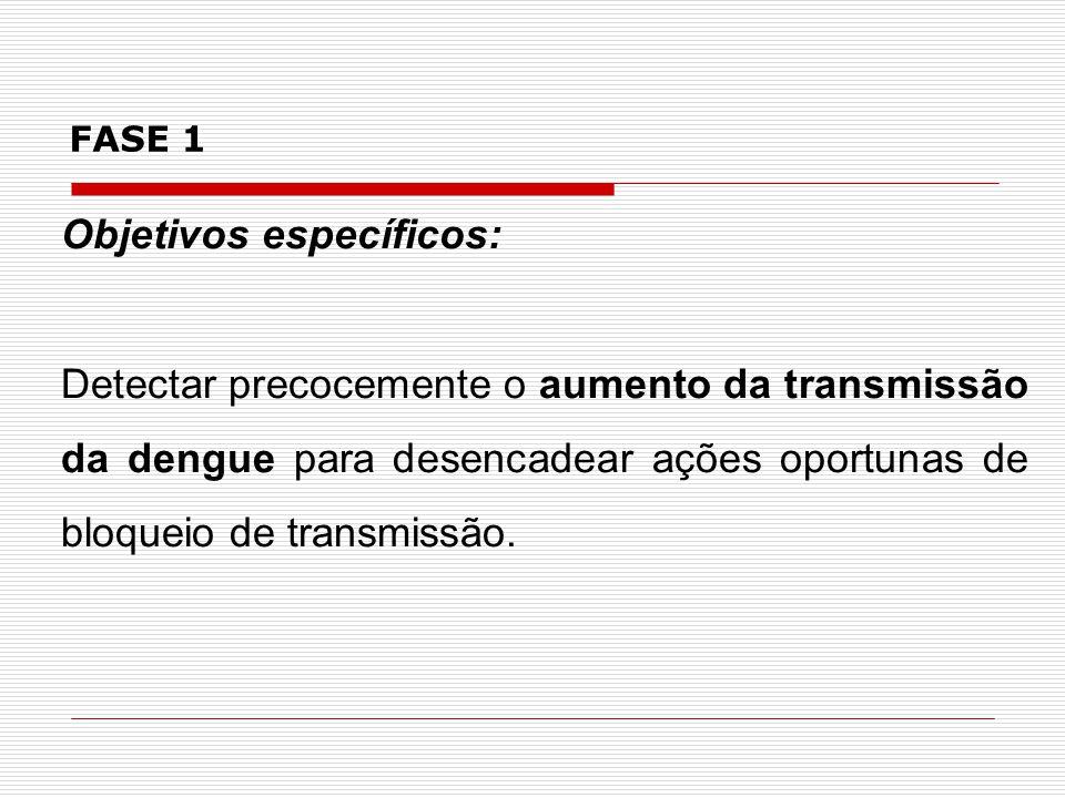 Fluxograma de classificação da situação da dengue nos municípios da Bahia como Fase 1