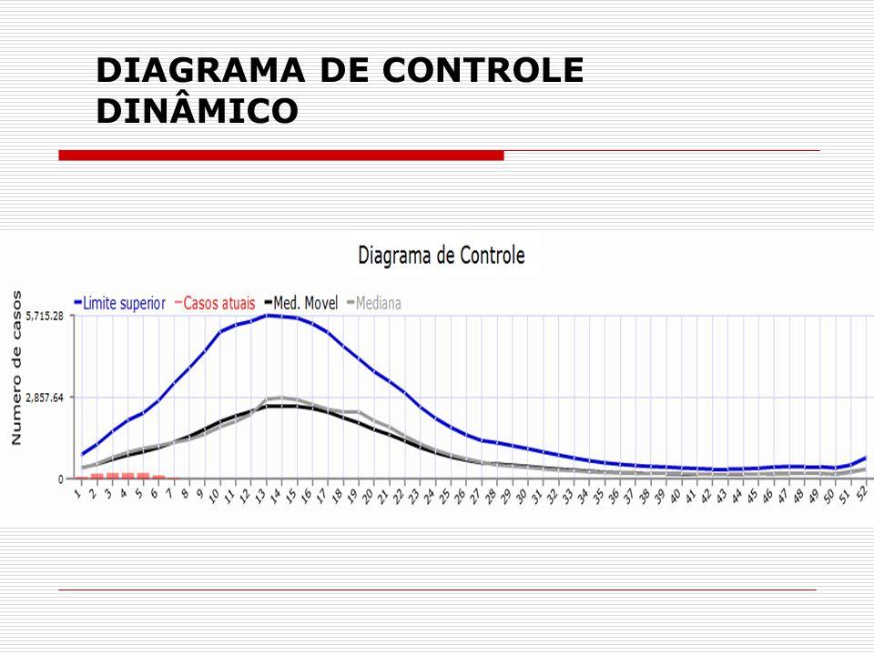CASOS DENGUE NA BAHIA SEGUNDO SEMANA EPIDEMIOLÓGICA 2013 e 2014 Fonte: Fonte: Boletim Dinâmico/SINAN - GT-Dengue/ CODTV/Divep – Dados sujeitos a alterações.