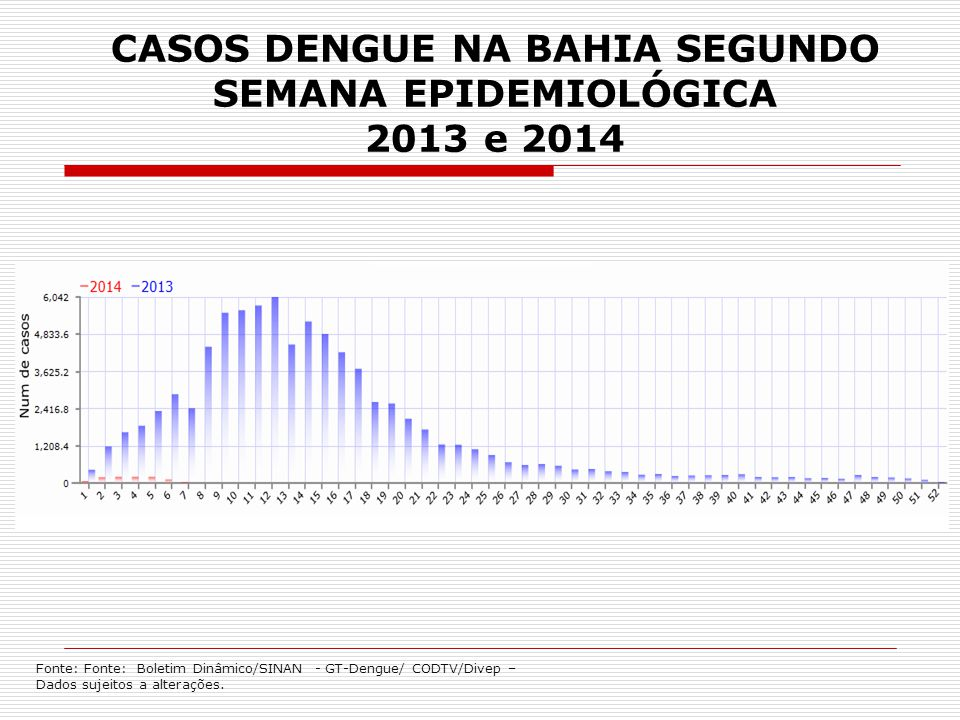 DEZ MUNICÍPIOS COM MAIS CASOS NOTIFICADOS-2013 1.Feira de Santana (4.842) 2.Teixeira de Freitas (3.441) 3.Jequié (2.957) 4.Salvador (2.680) 5.Itabuna (2.582) 6.Guanambi (2.556) 7.Ilhéus (2.478) 8.Barreiras (2.399) 9.Brumado (2.233) 10.