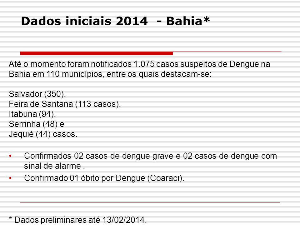 Municípios segundo a fase de contingência. Bahia, jan/2014