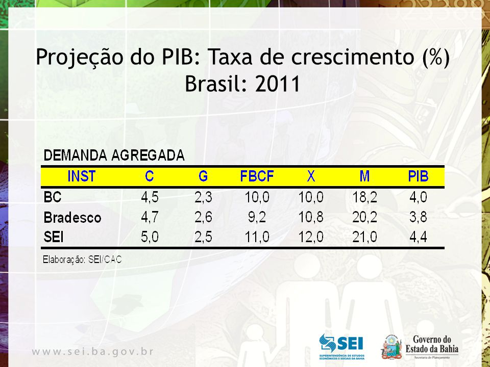 Projeção do PIB: Taxa de crescimento (%) Brasil: 2011