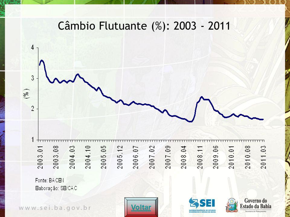 Superávit Primário (%): 2003 - 2011