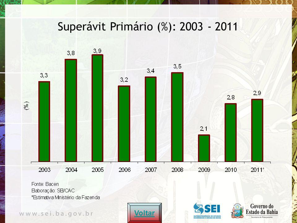 Voltar Metas de Inflação (%): 2003 - 2011