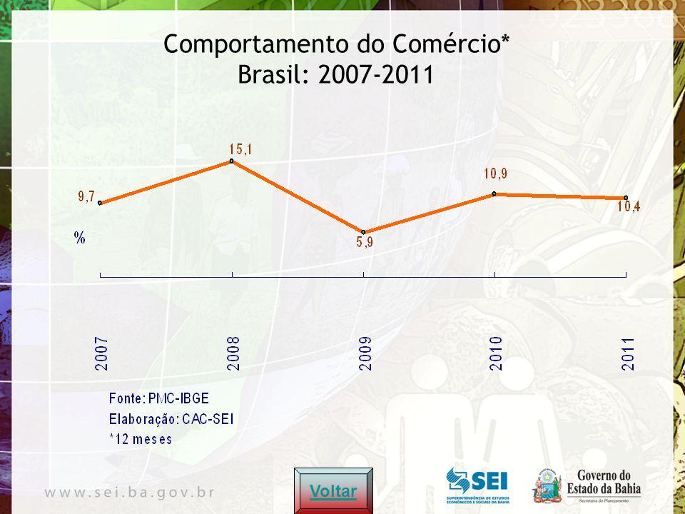 Saldo em Conta Corrente, IDE e NFE (% PIB) 2004 - 2011