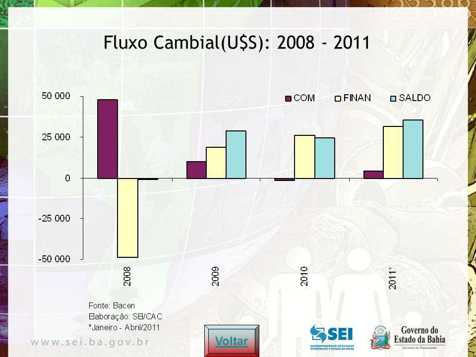 Commodities: 2007 – 2011*