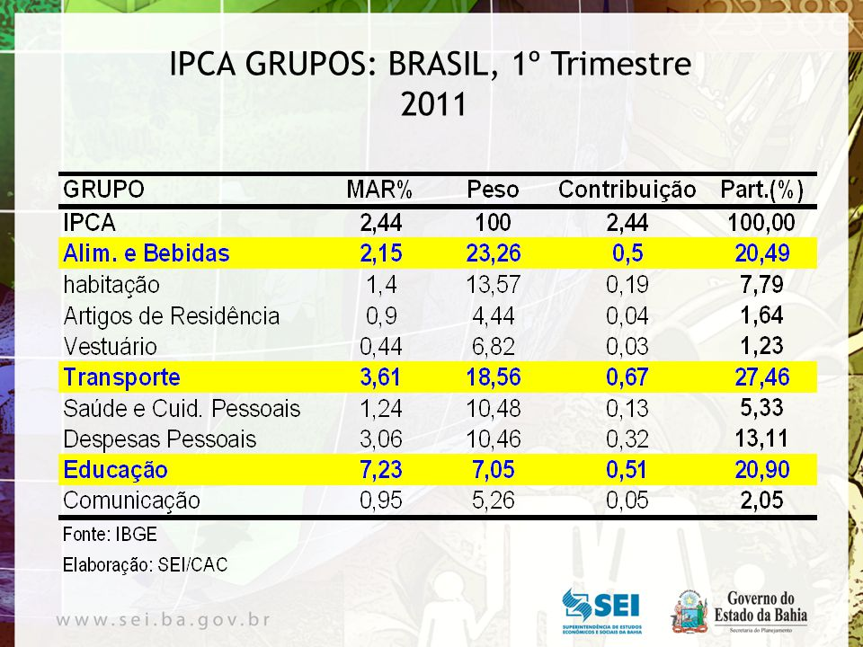 IPCA GRUPOS: BRASIL,12 meses 2011