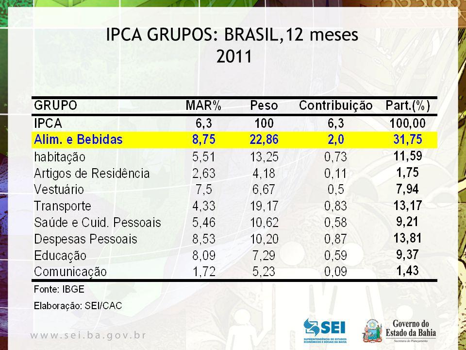 Projeção do IPCA: 2011 Voltar