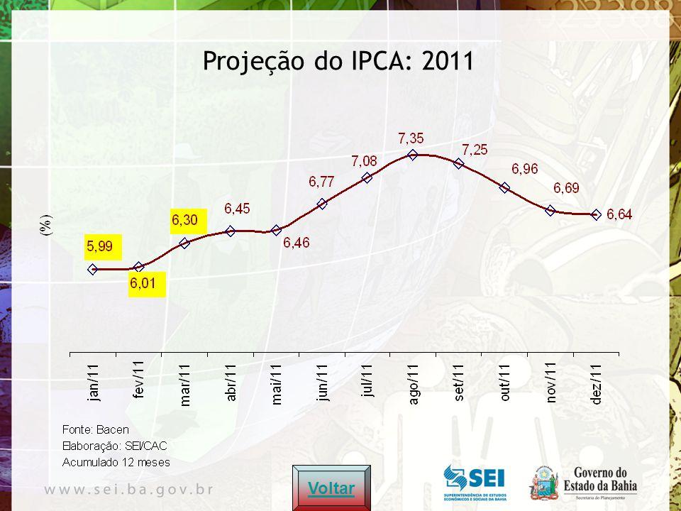 Commodities, petróleo Brasil, 2007–2011* Voltar