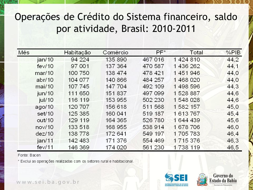 Voltar Operações de Crédito do Sistema financeiro, participação por atividade (%), Brasil: 2010-2011