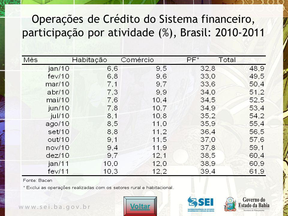 Operações de Crédito do Sistema financeiro, percentual do PIB (%), Brasil: 2010-2011