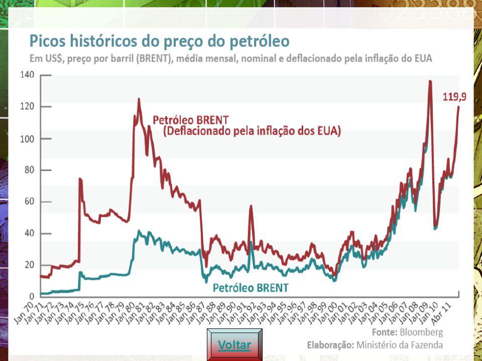 Transações Correntes (% PIB): 1994 - 2010 Voltar