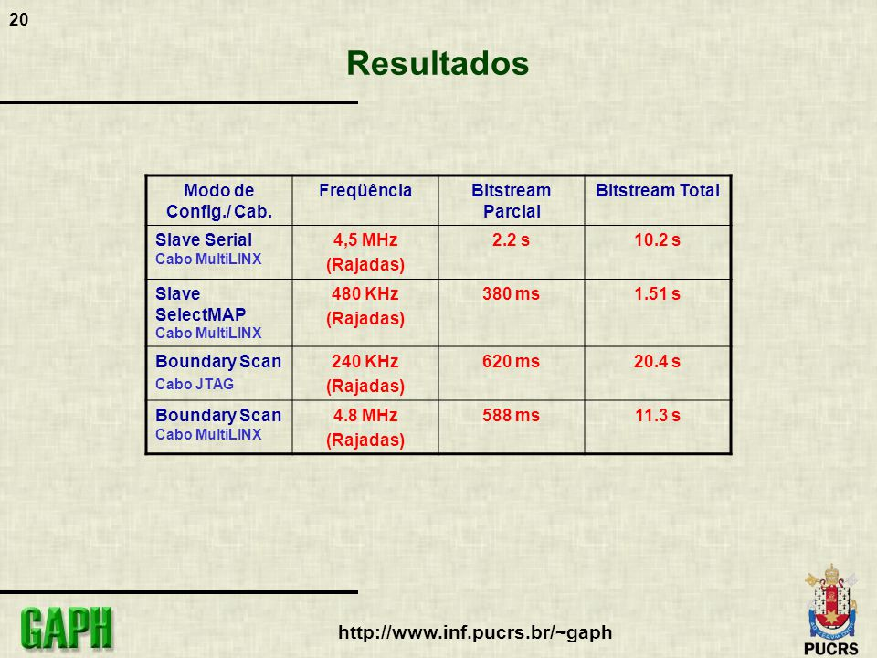 21 http://www.inf.pucrs.br/~gaph Resultados Cclk Slave Serial Freq: 4.8 MHz