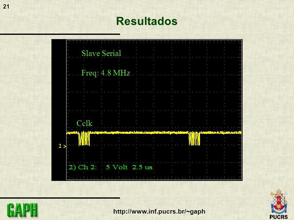 22 http://www.inf.pucrs.br/~gaph Resultados Cclk Slave SelectMAP Freq: 480 KHz