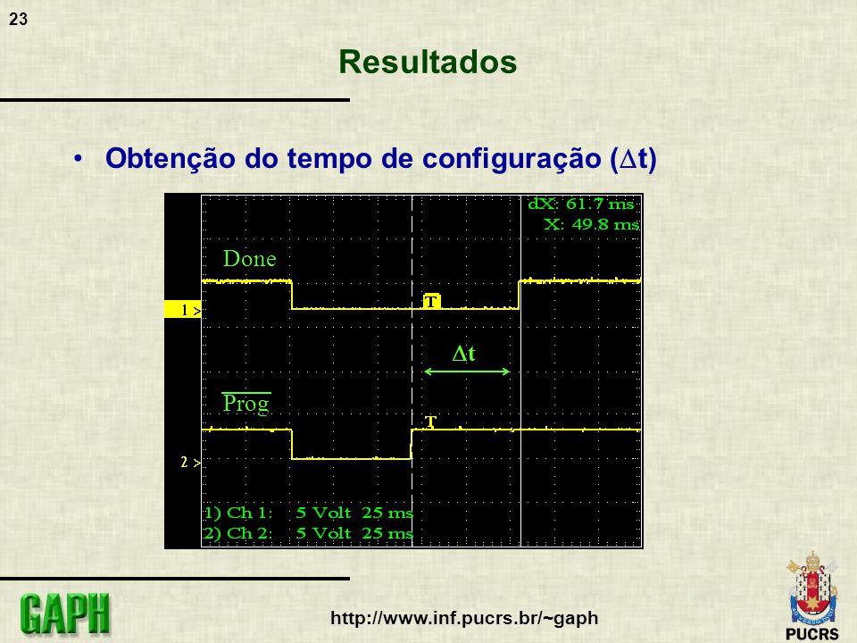 24 http://www.inf.pucrs.br/~gaph Resultados Obtenção do tempo de reconfiguração ( t) Tck t