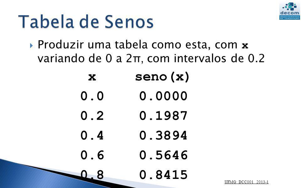 UFMG DCC001 2013-1 // Tabela da função Seno for x = 0:0.2:2*%pi printf( %g %g ,x, sin(x)) end --> 0 00.2 0.1986690.4 0.3894180.6 0.5646420.8 0.7173561 0.841471