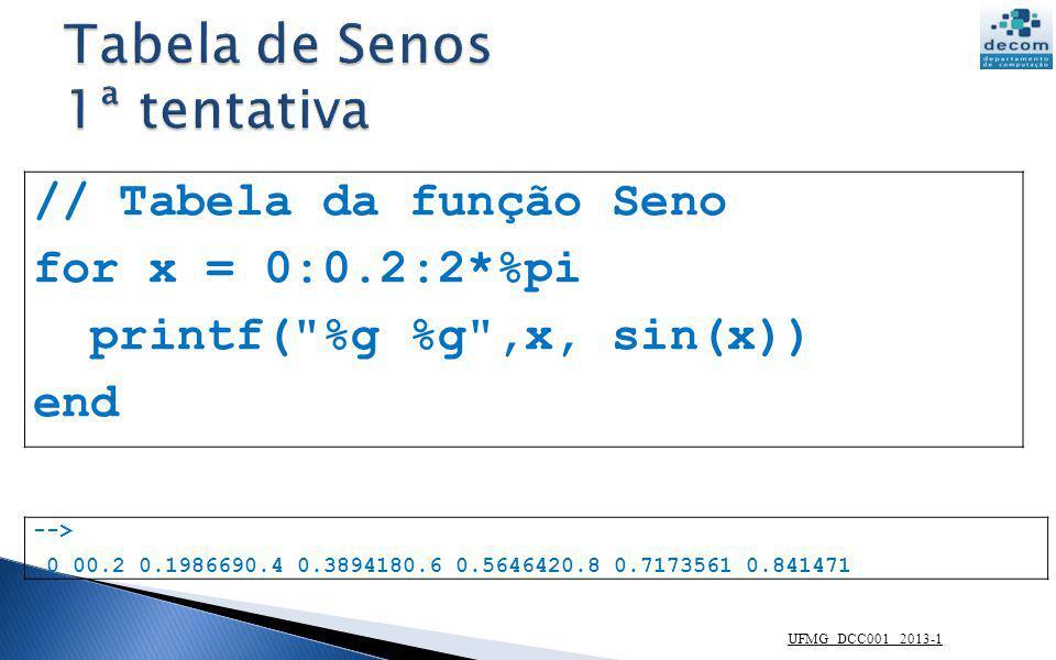 UFMG DCC001 2013-1 // Tabela da função Seno for x = 0:0.2:2*%pi printf( \n %g %g ,x, sin(x)) end