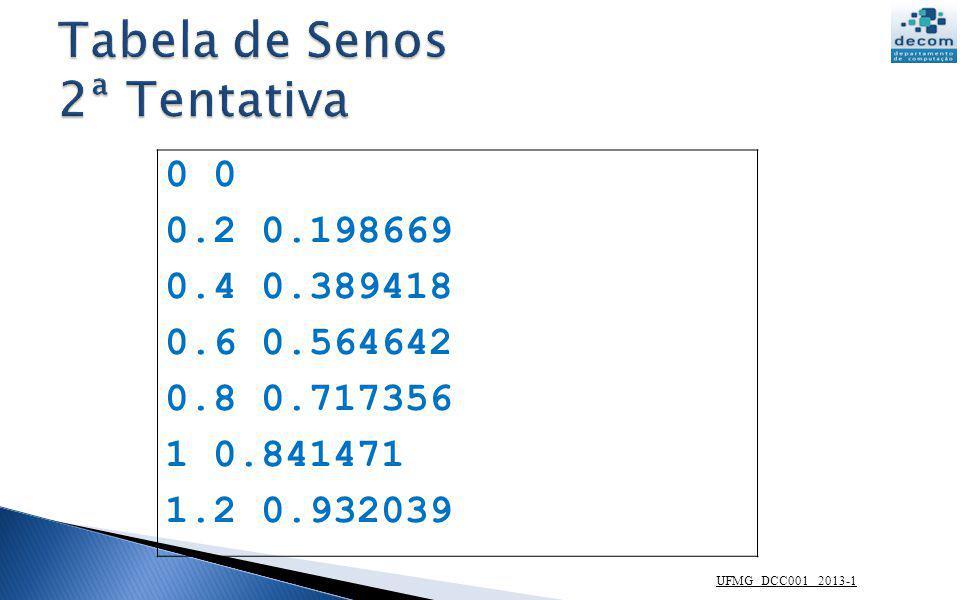 UFMG DCC001 2013-1 // Tabela da função Seno // Impressão do cabeçalho printf( \n x seno(x) ) // Impressão das linhas da tabela for x = 0:0.2:2*%pi printf( \n%3.1f %7.4f ,x, sin(x)) end