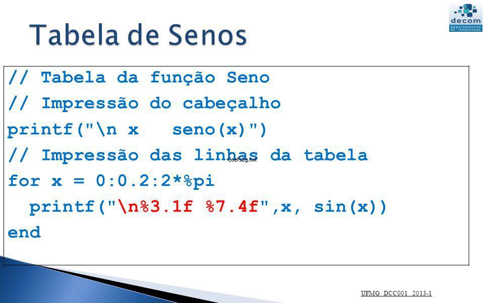 printf( \n%3.1f %7.4f ,x, sin(x)) 3 colunas, 1 casa decimal 7 colunas, 4 casas decimais UFMG DCC001 2013-1