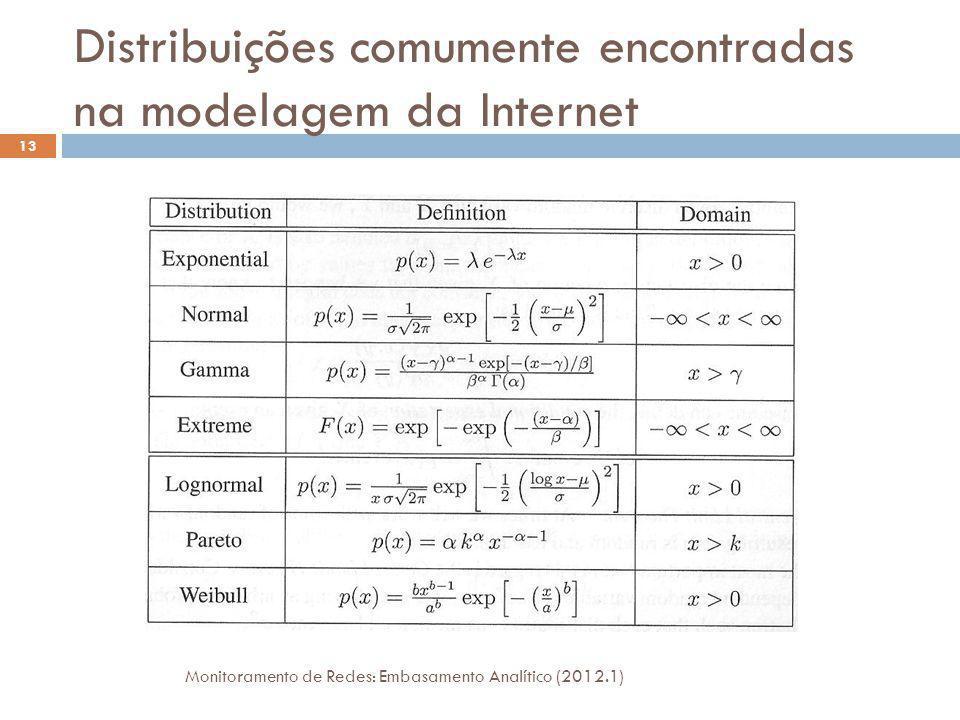 Entropia Monitoramento de Redes: Embasamento Analítico (2012.1) 14