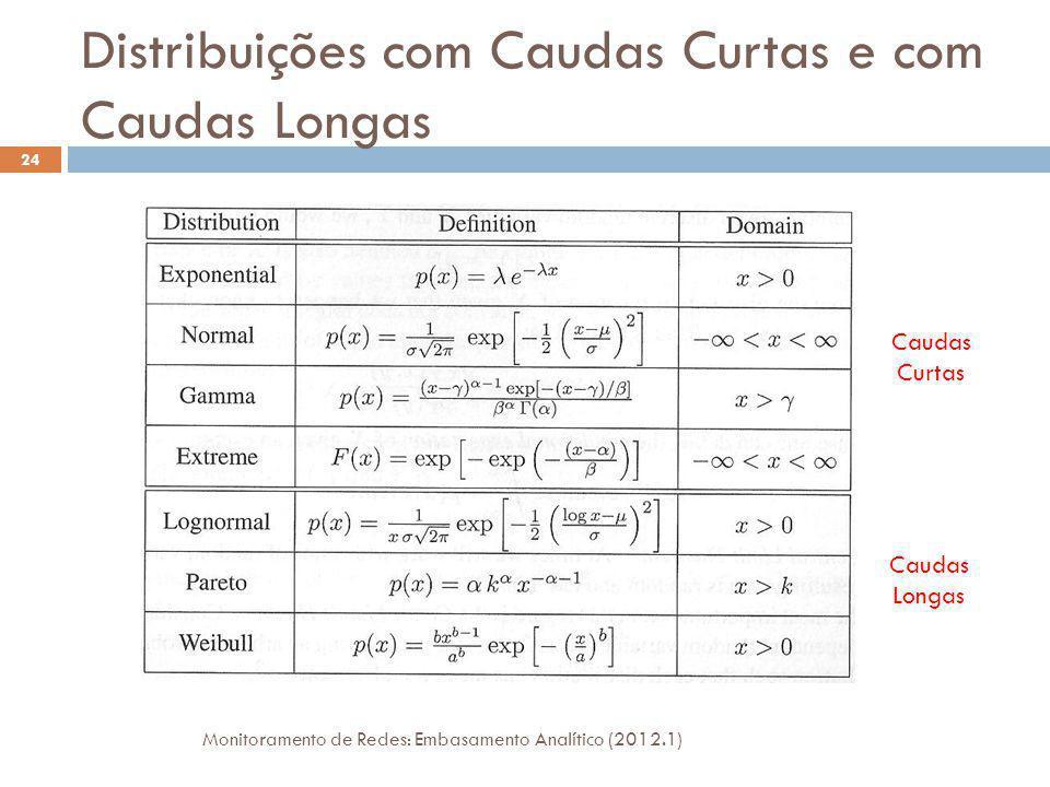 Distribuições com Caudas Curtas e com Caudas Longas Monitoramento de Redes: Embasamento Analítico (2012.1) 25