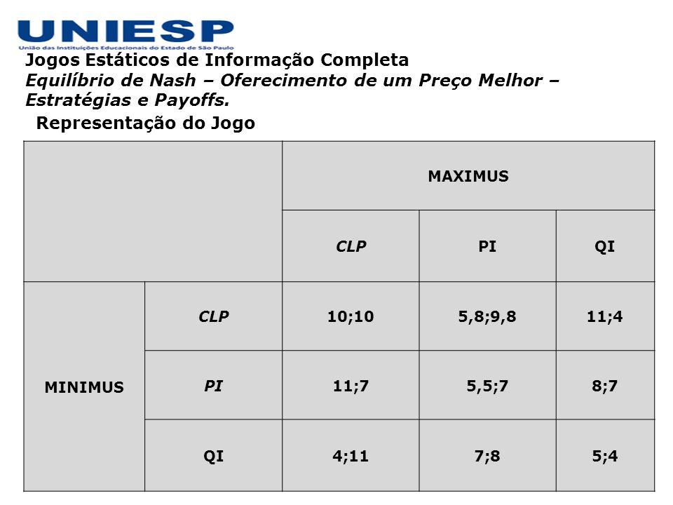 Representação do Jogo – após eliminação Solução: Se a Minimus jogar CLP, qual é a melhor resposta para a Maximus.
