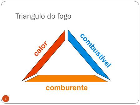 Triangulo do fogo.