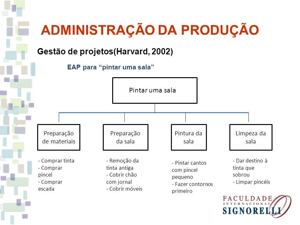 ADMINISTRAÇÃO DA PRODUÇÃO Gestão de projetos(Harvard, 2002) EAP para um produto em geral Produto Desenvolvimento e especificações Planejamento do projeto ComercializaçãoTestes - Objetivos - Procedimentos - Recursos - Cronograma - Aprovação das especificações - Análises financeiras - Especificações externas e internas - Garantia de qualidade - Modificações - Plano de suporte - Liberação