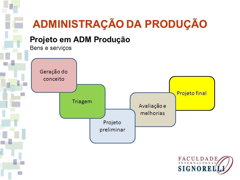 ADMINISTRAÇÃO DA PRODUÇÃO Projeto em ADM Produção Bens e serviços Geração do conceito Consumidores, clientes, concorrentes, funcionários, pesquisa.