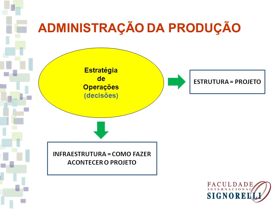 ADMINISTRAÇÃO DA PRODUÇÃO Projeto em ADM Produção O sucesso de um projeto é geralmente muito dependente da clareza de seus objetivos e de quão bem os membros da equipe coordenam as atividades relativas a ele.