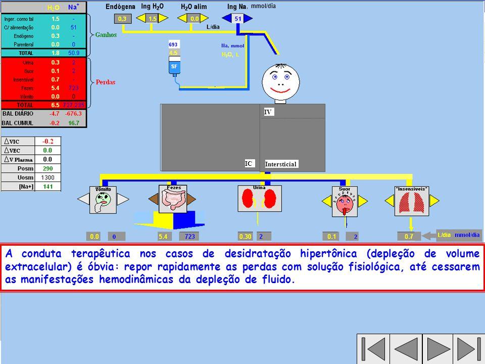 DESIDRATAÇÃO HIPOTÔNICA (NOMENCLATURA No.1) HIPONATREMIA COM DEPLEÇÃO DE VOLUME (NOMENCLATURA No.